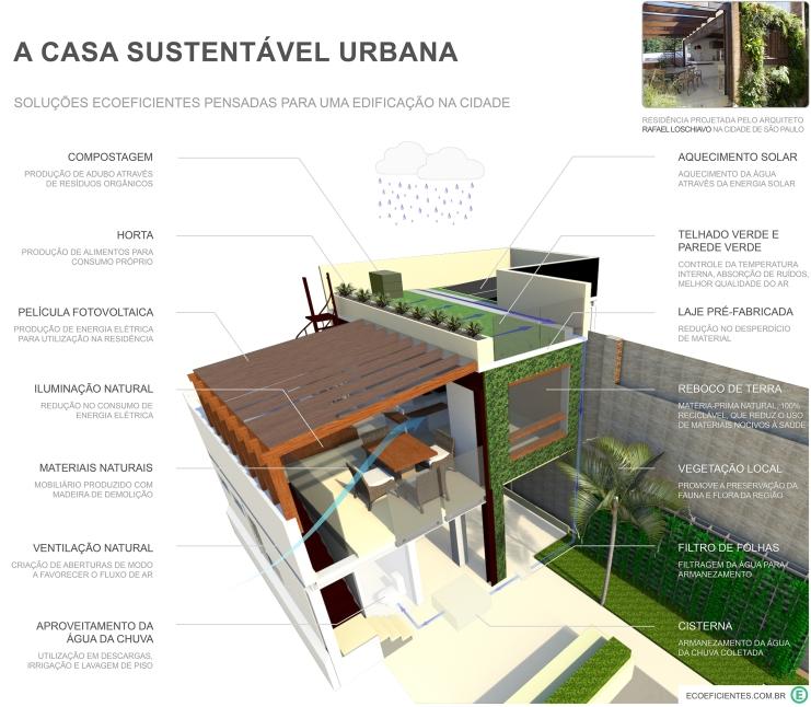 arquitetura sustentavel residencial