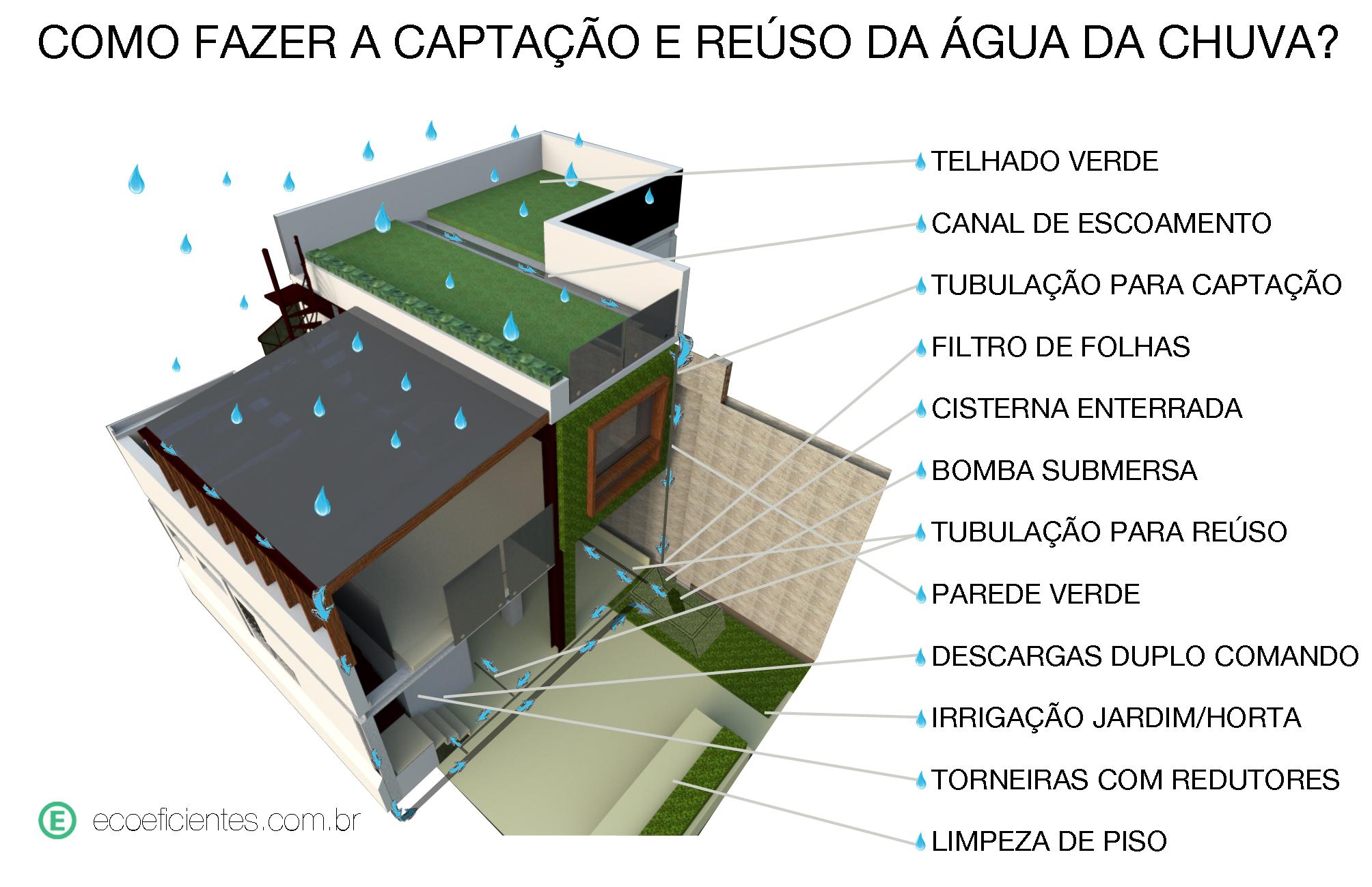 Projeto De Arquitetura Sustent 225 Vel Para Resid 234 Ncia