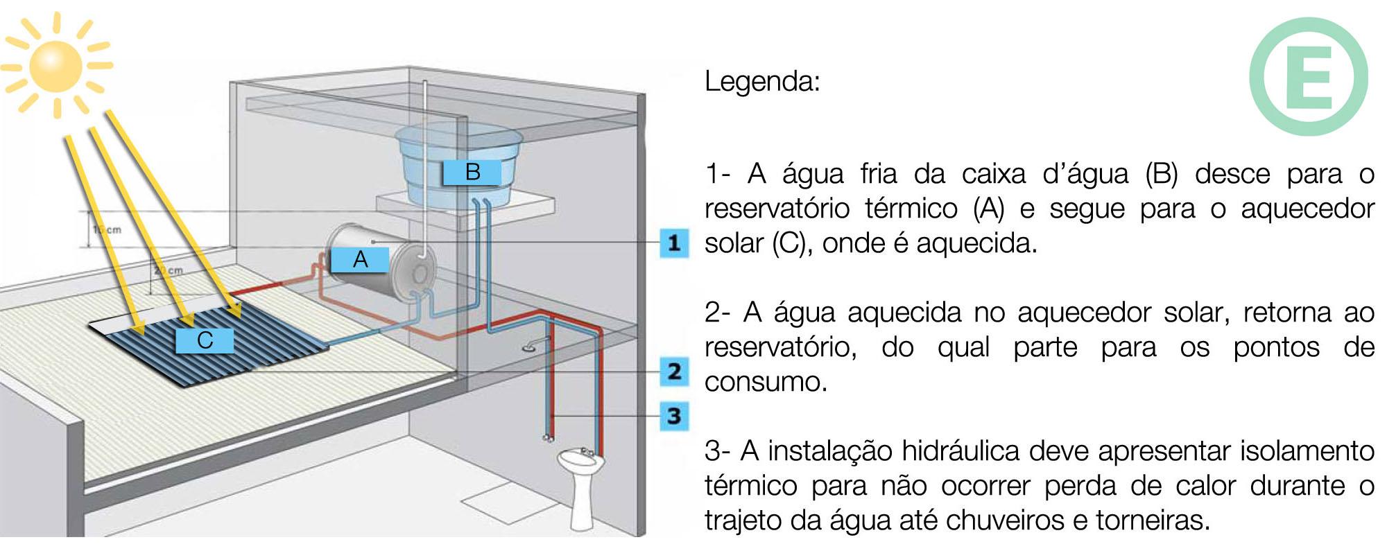 arquitetura-sustentavel-aquecimento-solar-funcionamento