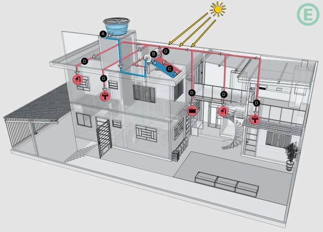 arquitetura-sustentavel-arquitetura-aquecimento-solar