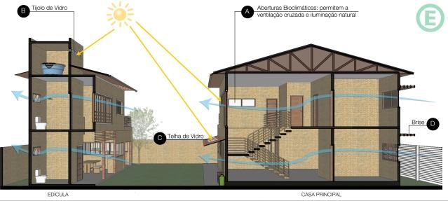 arquitetura-sustentavel-arquitetura-bioclimatica-esquema