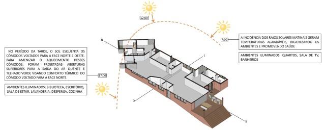 arquitetura-sustentavel-bioclimatica-luz-solar