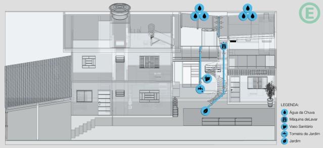 arquitetura-sustentavel-captacao-agua-de-chuva