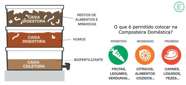 arquitetura-sustentavel-composteira-domestica2