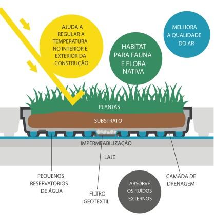 arquitetura-sustentavel-telhado-verde-sistema