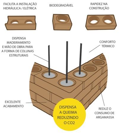 arquitetura-sustentavel-tijolo-ecologico-beneficios