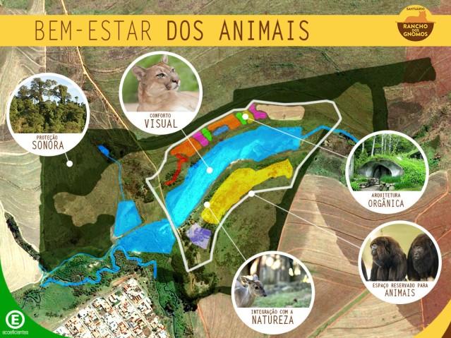 Masterplan_Sustentavel_Rancho_dos_Gnomos_bem-estar-dos-animais