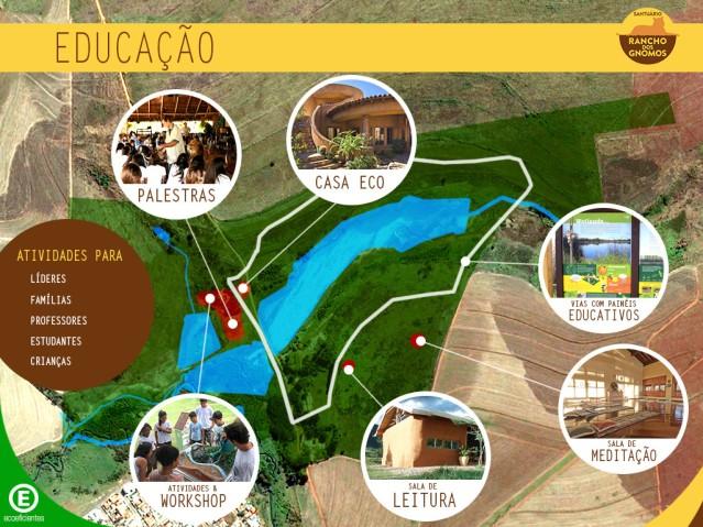 Masterplan_Sustentavel_Rancho_dos_Gnomos_educacao