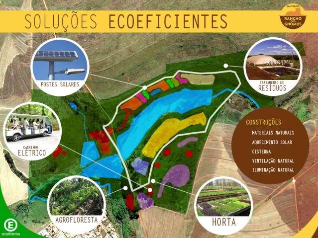 Masterplan_Sustentável__Rancho_dos_Gnomos_solucoes-ecoeficientes
